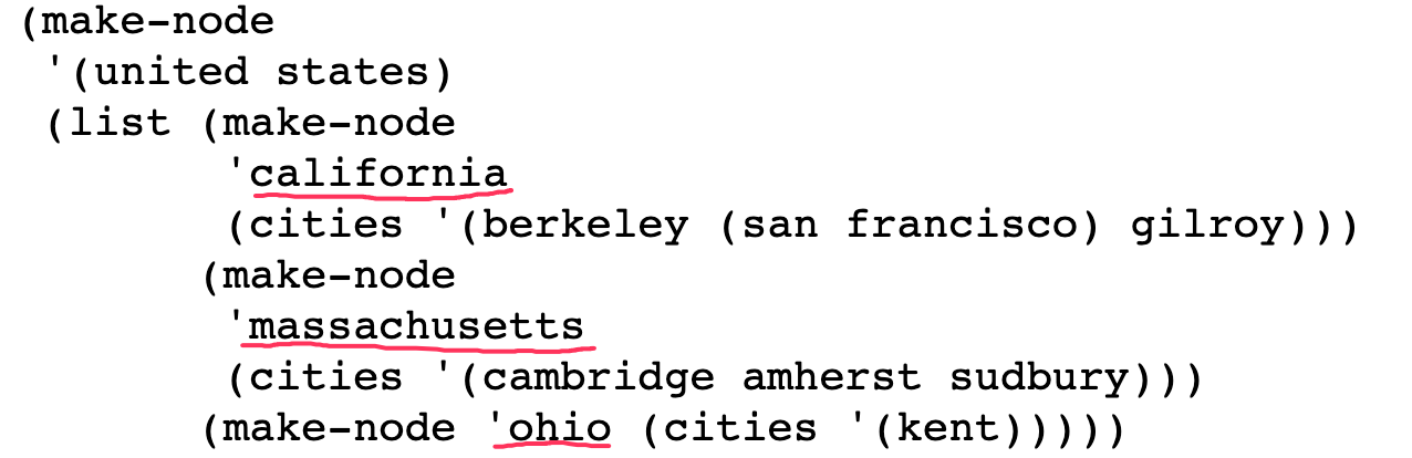 the make-nodes for california, massachusetts, and ohio are themselves within the united states list, so they're grouped within an invocation of list